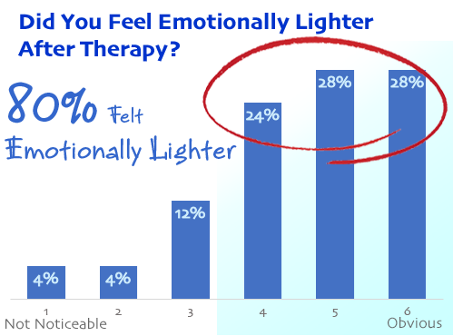 alternative healing emotionally lighter